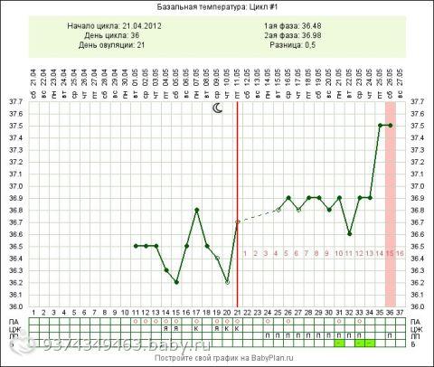 Посмотрите график!) плиииз