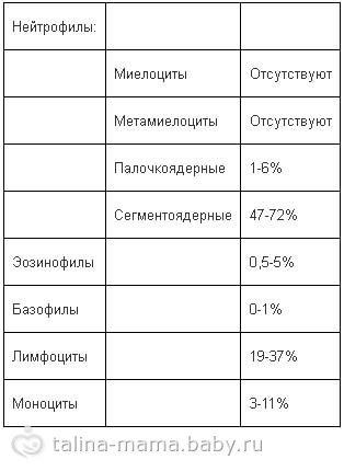 Общий анализ крови повышены лейкоциты биохимический анализа крови